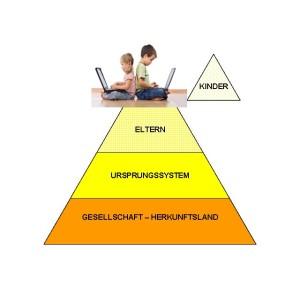 Matrixaufstellung, Kinder, Pyramide, System