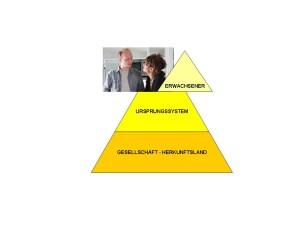 Matrixaufstellung_Pyramide Erwachsener GM