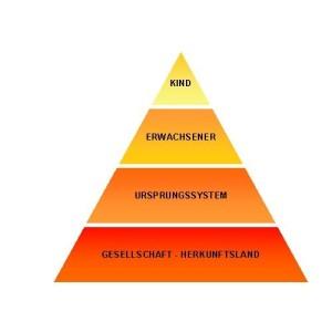 Matrixaufstellung, system, übersicht